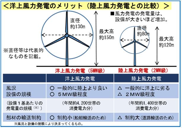 図1 洋上風力発電のメリット(陸上風力発電との比較) 出典:経済産業省